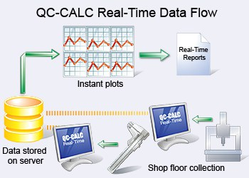 QC-CALC REAL TIME
